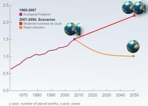 deficit del planeta