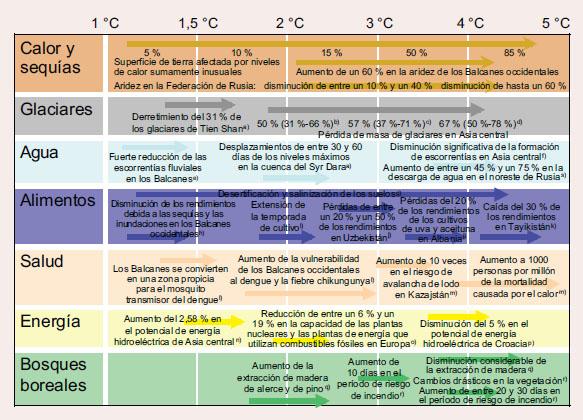 Lo que dice la ciencia_Grafico IPCC_reduccion de las cosechas