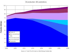 Produccion bruta de petroleo