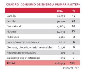 Fuentes de Energía primaria