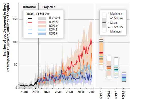 Lo que dice la ciencia_Grafico IPCC_aumento temperatura