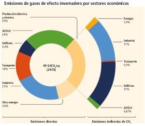 Emision de CO2 por sectores